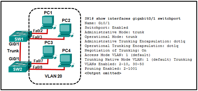 CCNA2 v7 SRWE – Modules 1 – 4 Switching Concepts, VLANs, and InterVLAN Routing Exam Answers 29