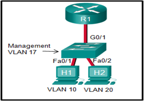 CCNA2 v7 Modules 1 - 4 Switching Concepts, VLANs, and InterVLAN Routing Exam Answers 32