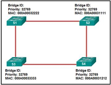 CCNA-2-v7-Modules 5 - 6 Redundant Networks Exam 10