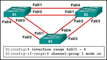 CCNA-2-v7-Modules 5 - 6 Redundant Networks Exam 19