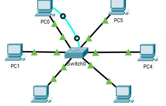 Photo of CCNA 1 v7 Modules 14 – 15: Network Application Communications Exam Answers