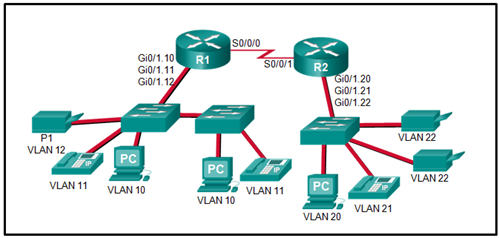 CCNA 3 v7 Modules 3 - 5: Network Security Exam Answers 12