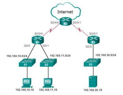 CCNA 3 v7 Modules 3 - 5: Network Security Exam Answers 17