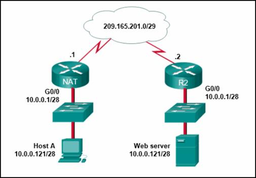 CCNA 3 v7 Modules 6 - 8: WAN Concepts Exam Answers 6