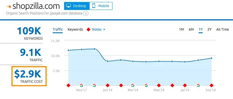 What Is The Point Of The 'Traffic Cost' Metric In The SEMrush Organic Research Positions Report? What Does This Metric Mean?
